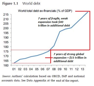 total-global-debt2