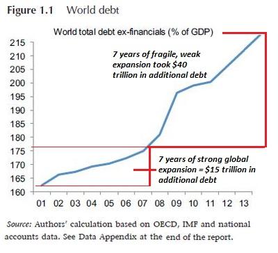 total-global-debt2