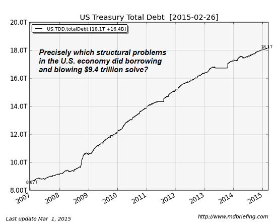 us-debt3-15
