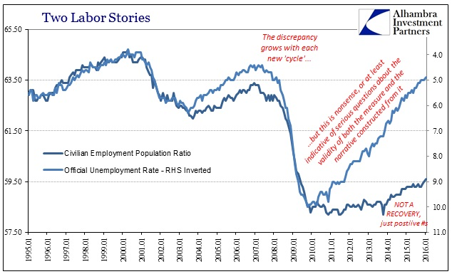 ABOOK-Feb-2016-Payrolls-Unem-Rate-Emp-Ratio-Longer