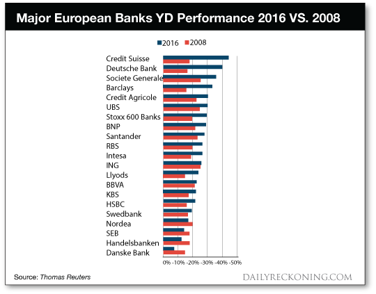 Major European Banks