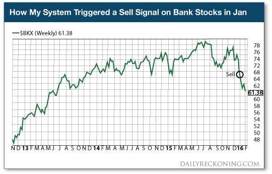 My System Triggered Sell Signal on Bank Stocks in January Graph