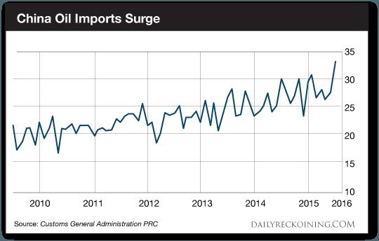 China Oil Imports Surge