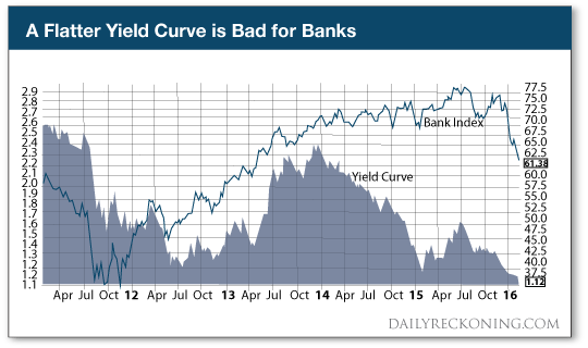 A Flatter Yield is Bad for Banks Graph