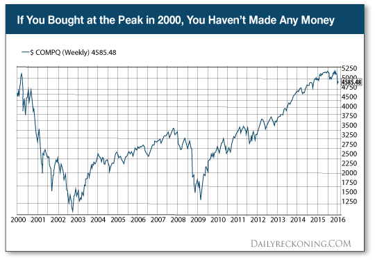 If You Bought at the Peak in 2000, You Haven't Made Any Money in 16 Years!