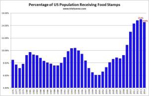 Food-Stamps-Percent