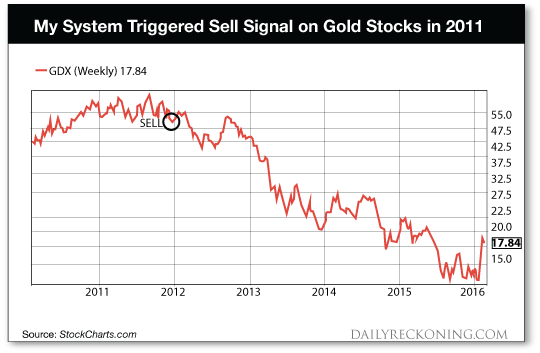 Sell Signal on Gold Stocks Chart