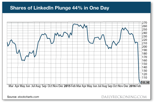 Shares of LinkedIn Plunge 44% in One Day