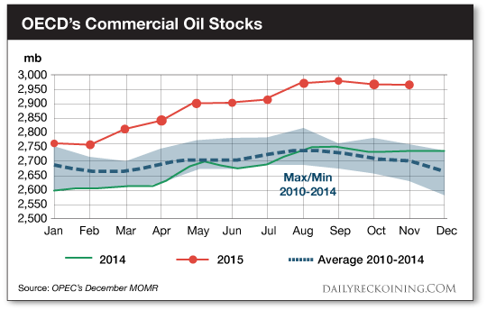 OECD's commerical oil stocks