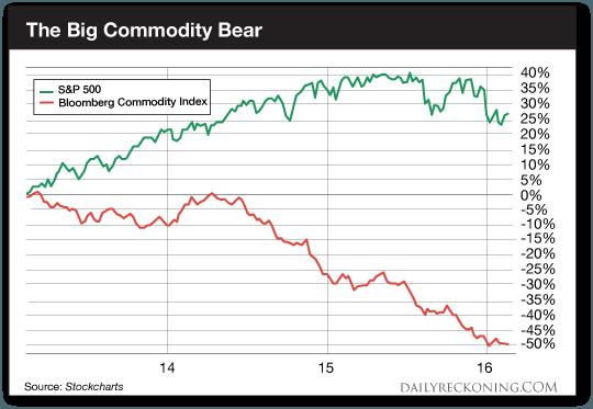 TheBigCommodityBear-DR