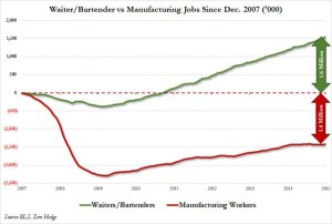 waiter bartender vs MFG since 2007_0