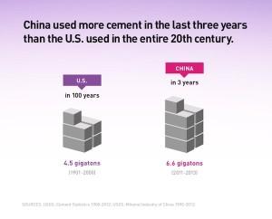 ChineseCementDemand2011-2013