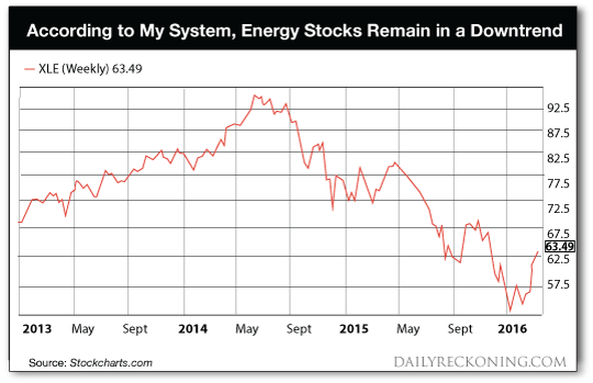 Energy Stocks Downtrend Chart