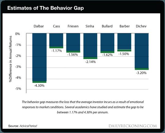 Estimates of The Behavior Gap