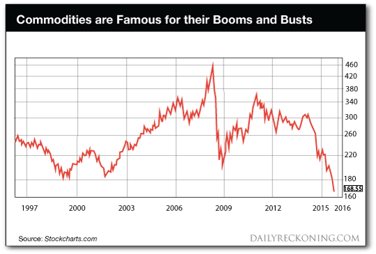 Commodities are Famous Graph