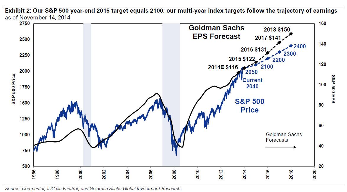 GS-Profits-SP500-Targets-022316 (1)