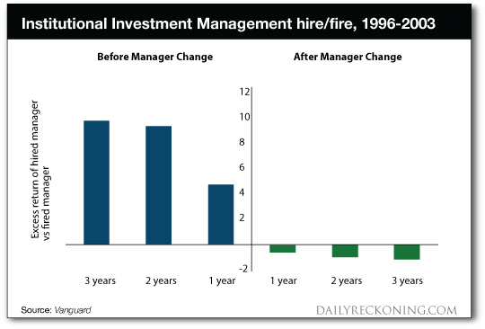 Instituional Investment Management Hire/Fire, 1996-2003 Chart
