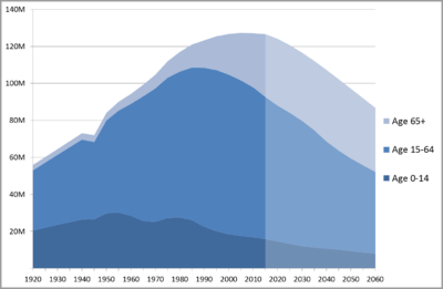 Japan_Population_by_Age_1920-2010_with_Projection_to_2060