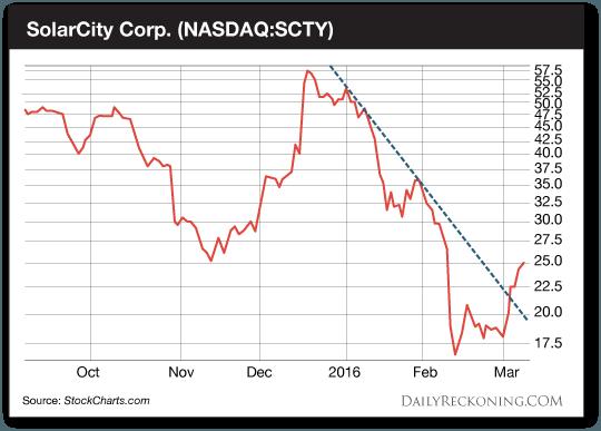SolarCity-Corp-DR