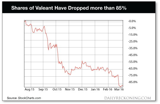 Valeant Shares have dropped