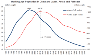 Working-Age-Population-in-China-and-Japan-Actual-and-Forecast
