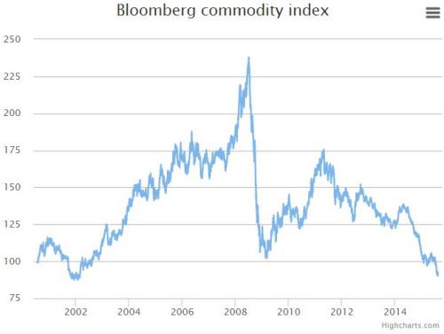 bloomberg-commodity-index-2001-2015