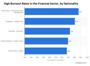 burnout-finance