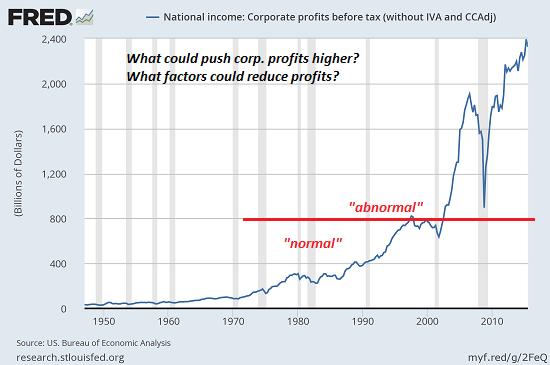 corp-profits3-16a