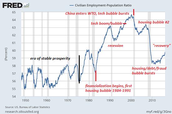 employment-population3-16a
