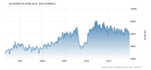 euro-area-imports-of-extra-ea18-raw-materials