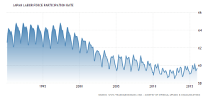 japan-labor-force-participation-rate