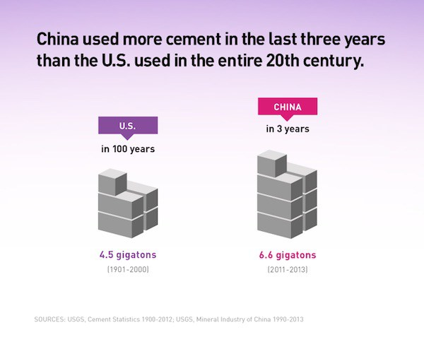 ChineseCementDemand2011-2013
