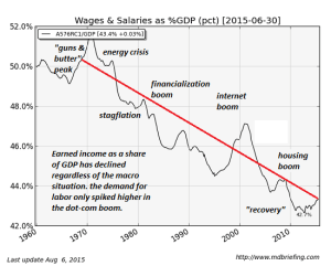 GDP-wages8-15a