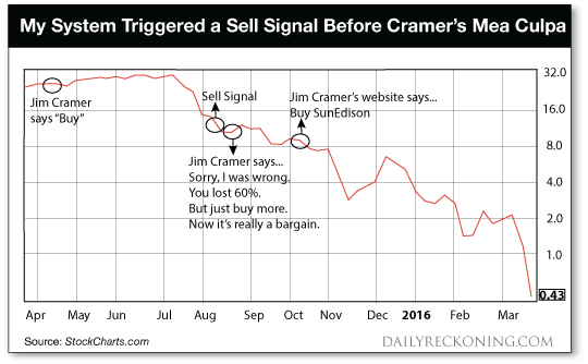 Sell Signal Before Cramer's Mea Culpa