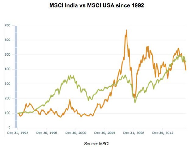 MSCI-India-vs-MSCI-USA-since-1992-620x484