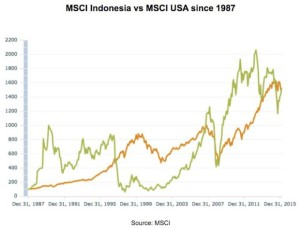 MSCI-Indonesia-vs-MSCI-USA-since-1987-620x474