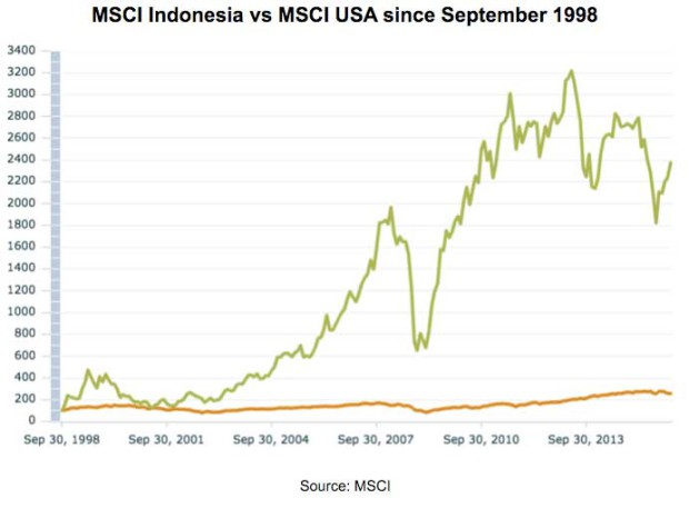 MSCI-Indonesia-vs-MSCI-USA-since-September-1998-620x457