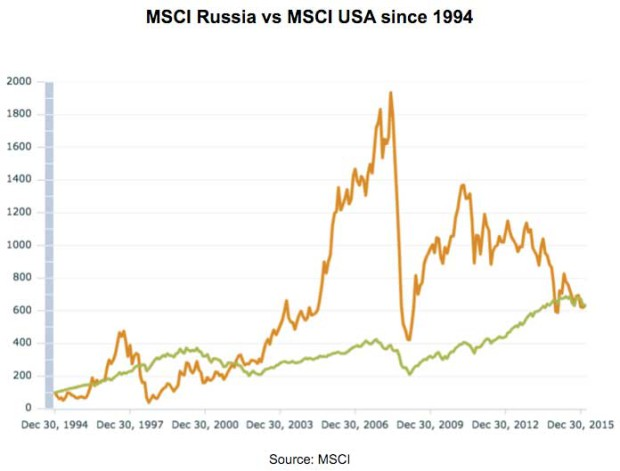 MSCI-Russia-vs-MSCI-USA-since-1994-620x471