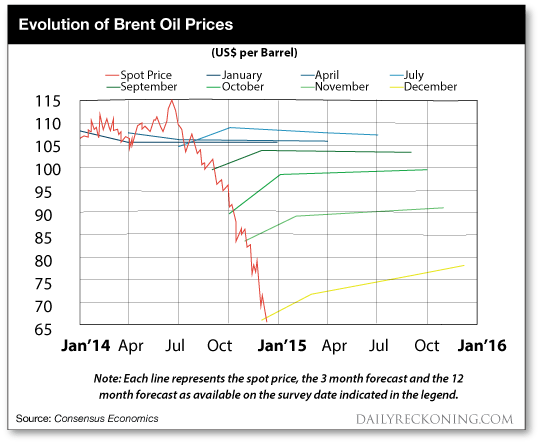 Evolution of Brent Oil Price Chart