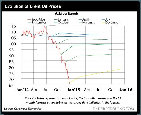 Evolution of Brent Oil Price Chart