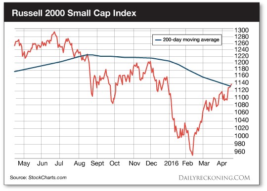 Russell2000SmallCapIndex-DR