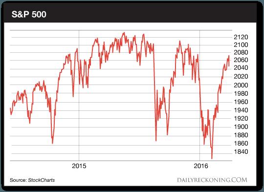 S&P500-market width=
