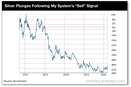 Silver Sell Signal