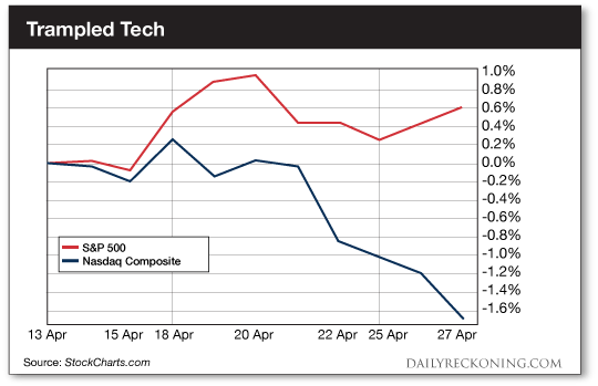 Tech Trampled in Earnings Season
