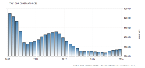 italy-gdp-constant-prices