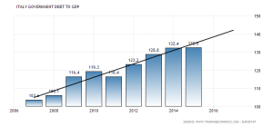 italy-government-debt-to-gdp