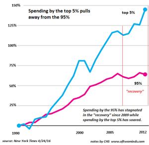 top5-spending2