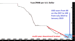 yuan-USD2-16