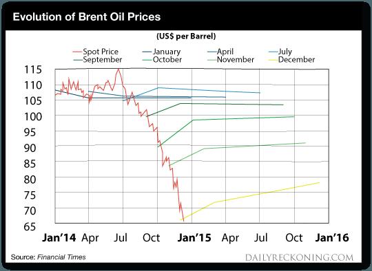 Evolution of Oil