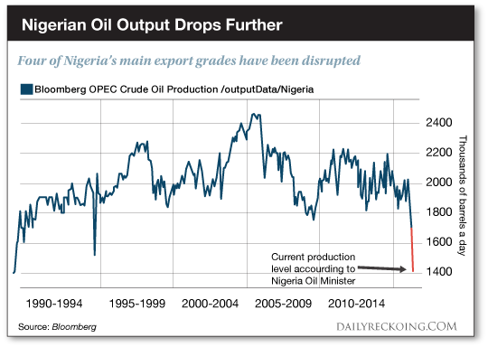 Nigerian Oil Output Drops Further